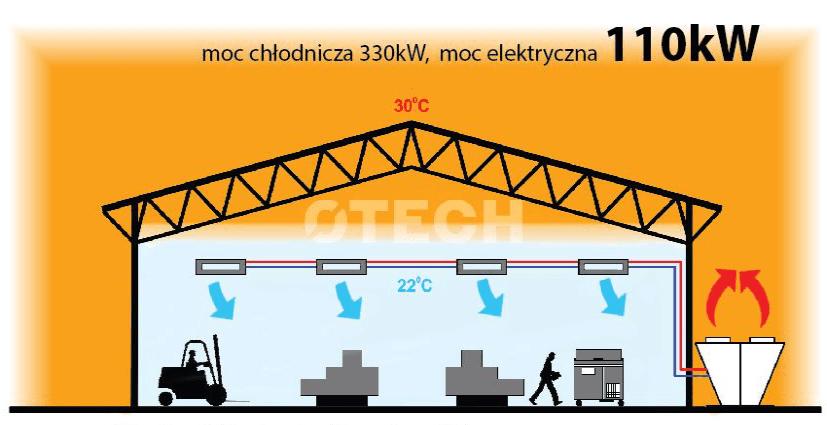 Klimatyzacja klasyczna