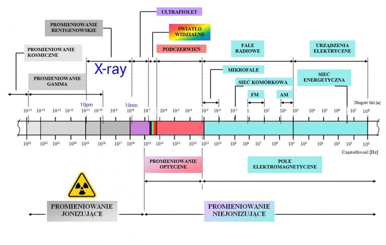 wykres widma