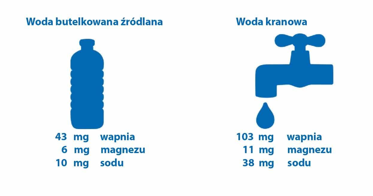 Uzdatnianie wody - Woda butelkowana vs. kranowa
