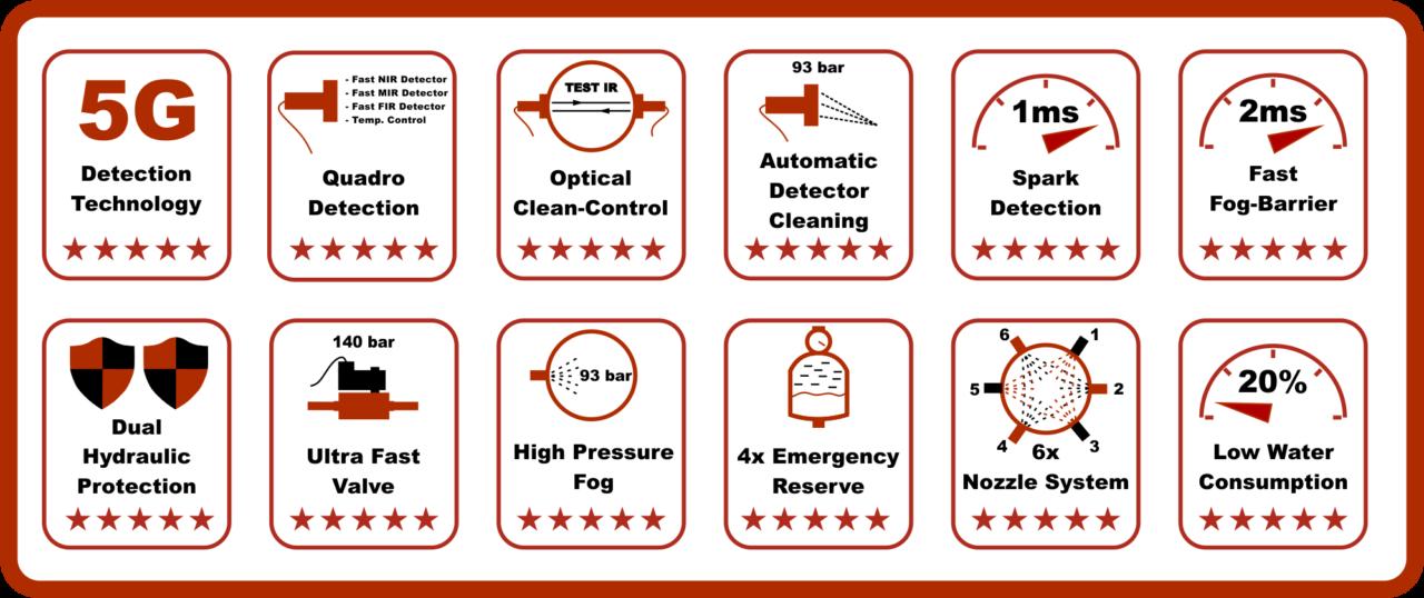 Detekcja i gaszenie iskier - Funkcje