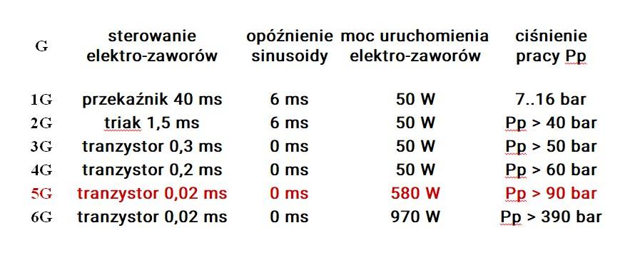 System detekcji i gaszenia iskier - porównanie