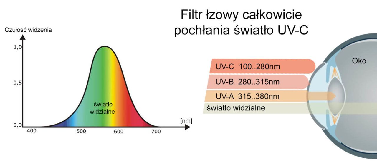 lampy antybakteryjne UV-C, leczenie covid, zapobieganie zarazie wirusom sars, szpitale covid
