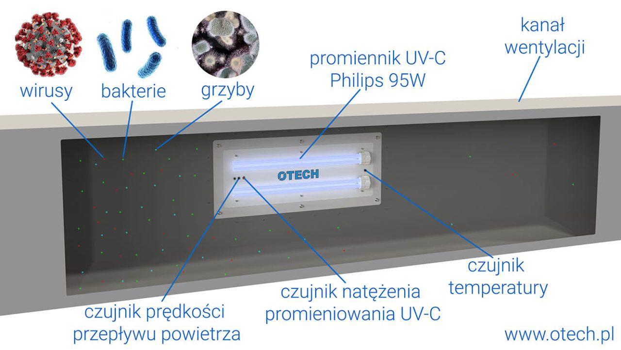 wentylacja lampy bakteriobójcze przepływowe UV-C producent