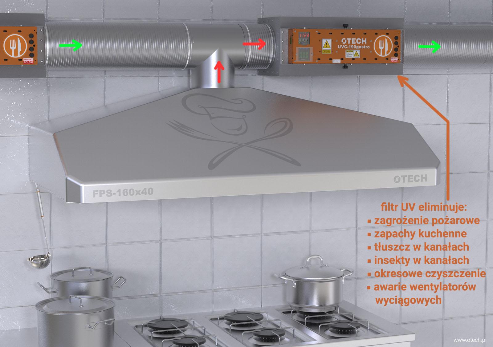 okap kuchenny UV, okap gastronomiczny UV, filtr UV, okapy UV-C, gastronomia, profesionalna kuchnia, likwidacja tłuszczów, odciągi kuchenne, likwidacja neutralizacja zapachów, UV-C & ozon, UV-C i ozon