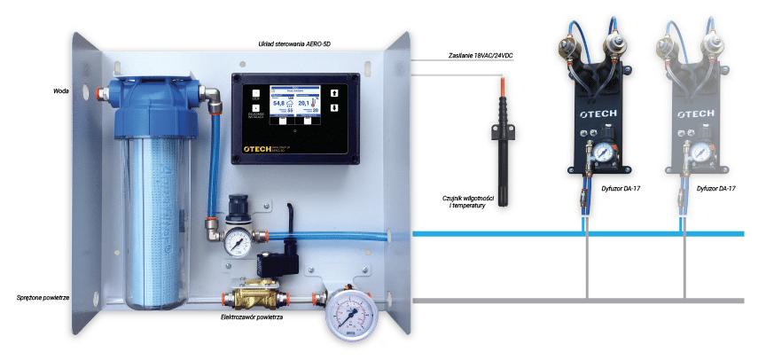 Pneumatyczny system nawilżania powietrza