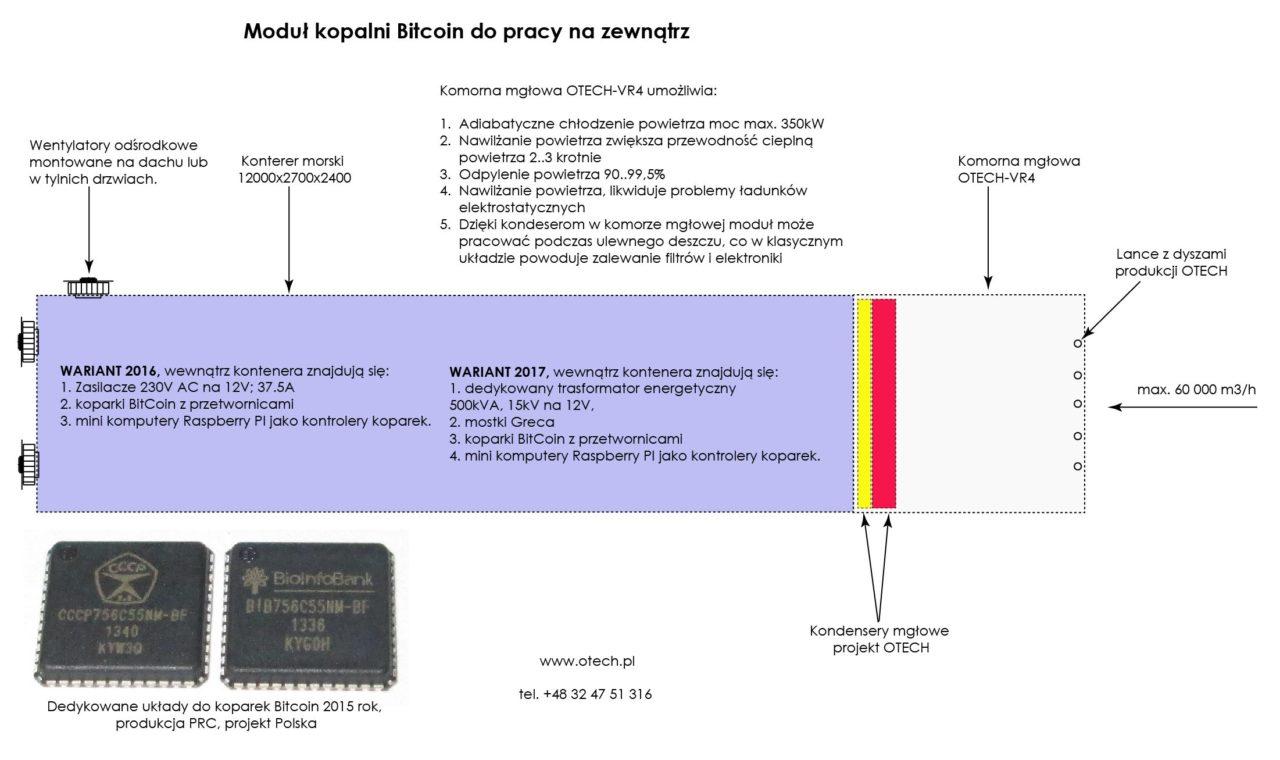 Moduł kopalni BitCoin