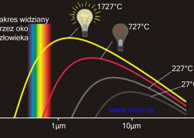 promieniowanie cieplne a temperatura