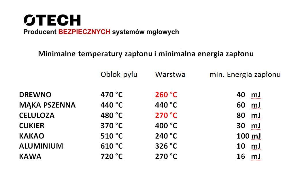 System detekcji i gaszenia iskier - temp zapłonu